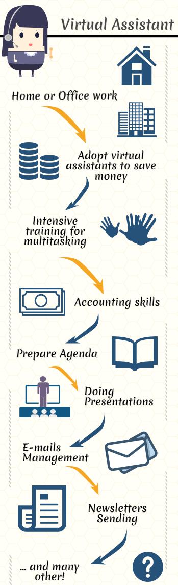 Virtual assignment tasks
